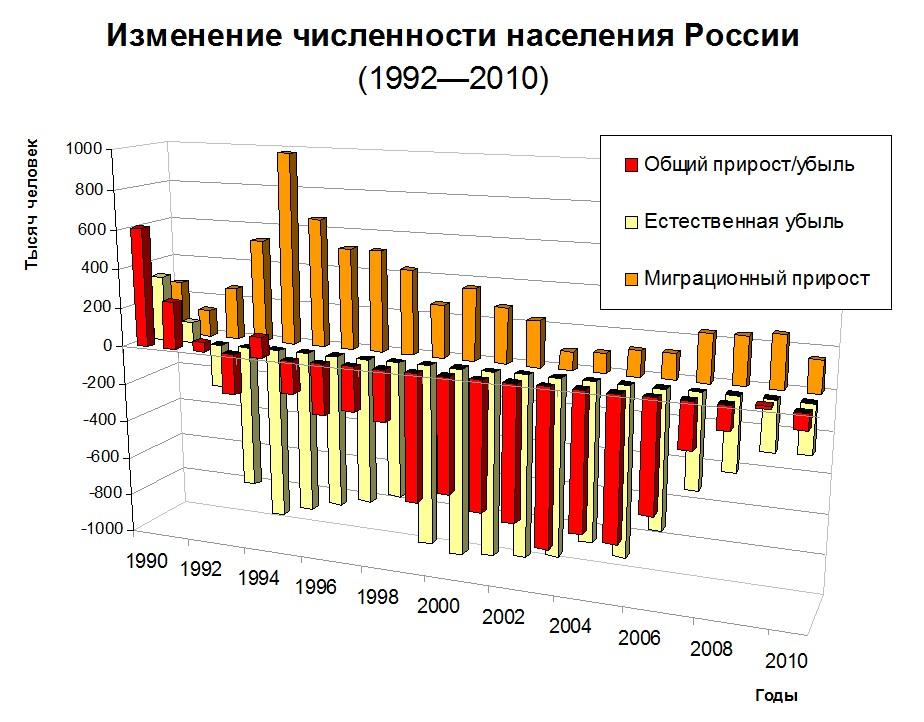 Изменение численности населения России